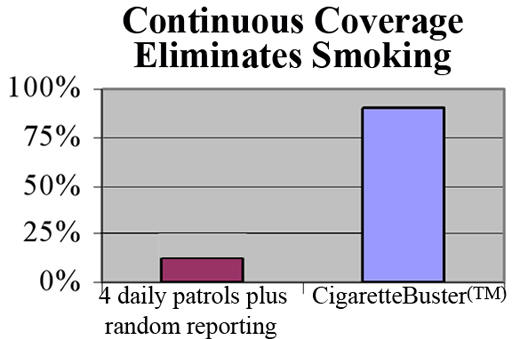 Continuous patrol for cigarette smoke and smokers